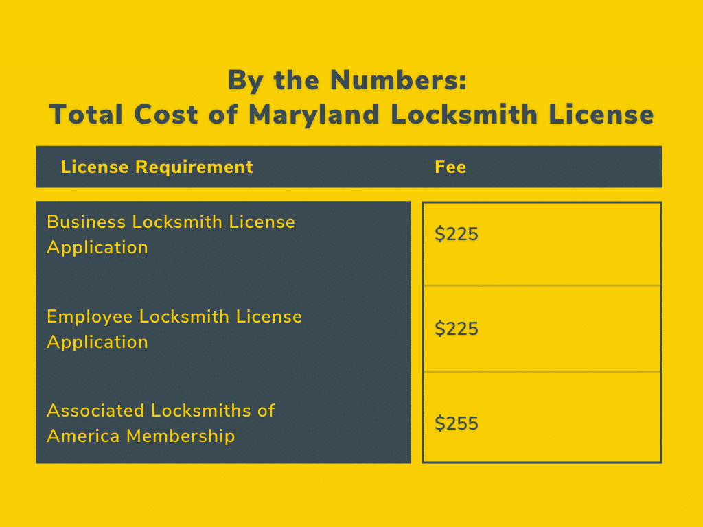 maryland locksmith license cost